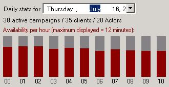 AdMaster Traffic Software - Screenshots - Daily or monthly stats